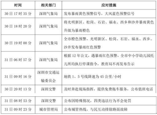 """""""深圳 暴雨""""事件政府的相关应对措施"""