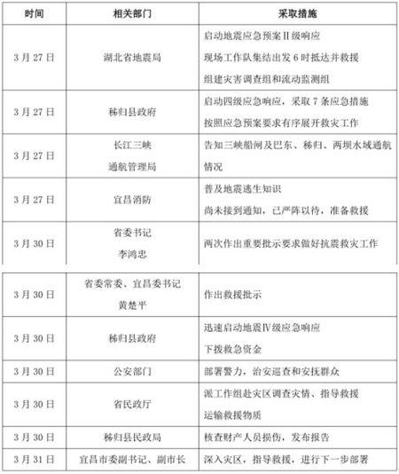 """表1为""""宜昌地震""""事件政府的相关应对措施"""