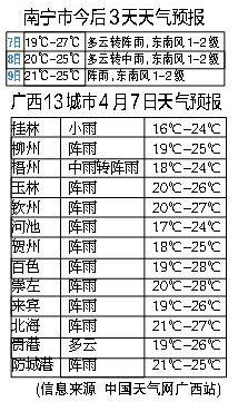 南宁市今后三天天气预报。