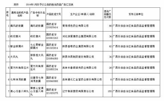 广西食品药品监督管理局曝光1月违法药品广告