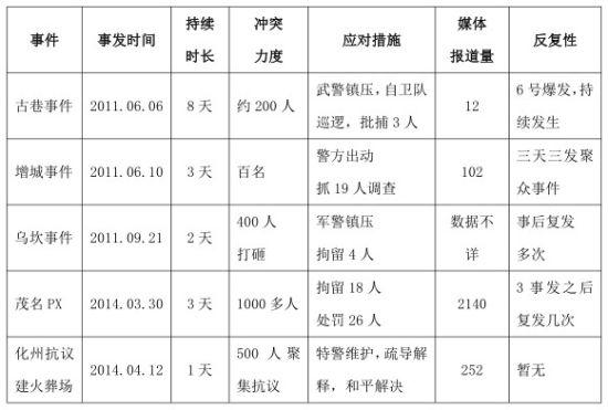 """表1 """"广东群体事件不完整统计""""的相关信息"""