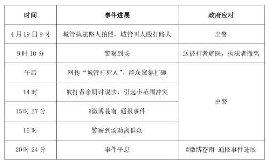 """表 1:""""苍南城管打人被围殴""""事件进展及政府相关应对措施"""