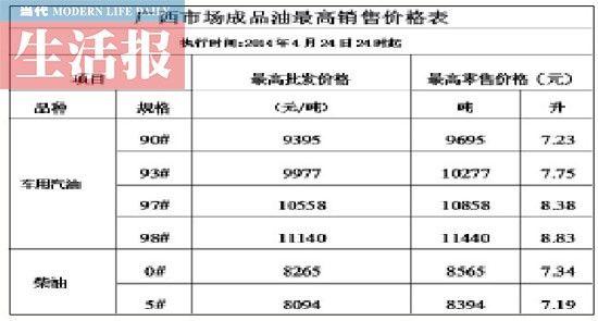 广西市场成品油最高销售价格表
