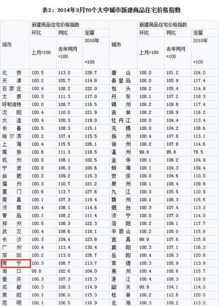 2014年3月70个大中城市新房价格指数。
