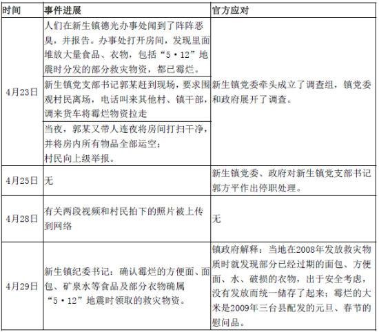 """表1为""""四川三台发现霉变5·12 救灾物资""""相关事件进展及官方应对"""