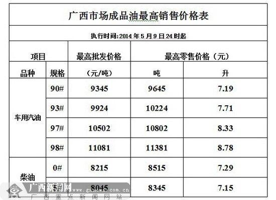 广西市场成品油最高销售价格表。