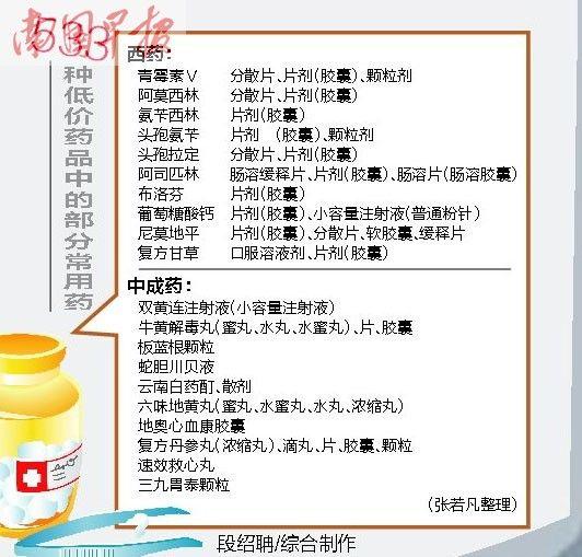 33种低价药品中的部分常用药。