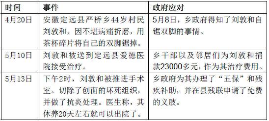 表1:安徽农民锯脚事件过程及政府应对