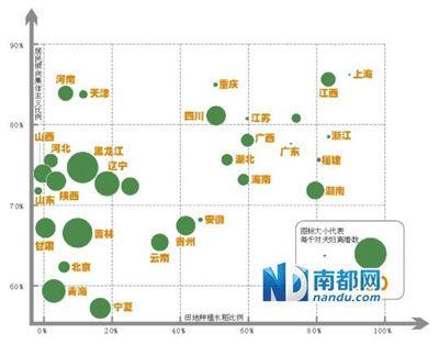 各省份田地种植水稻比例