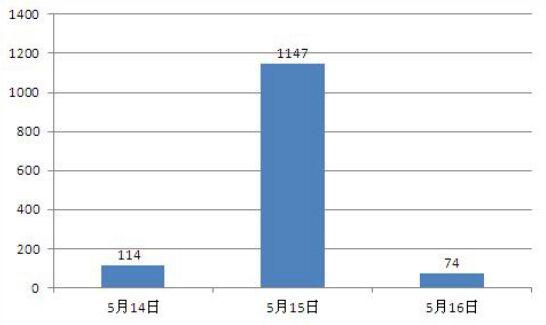 """""""荆州 城管""""的新浪微博热度统计"""