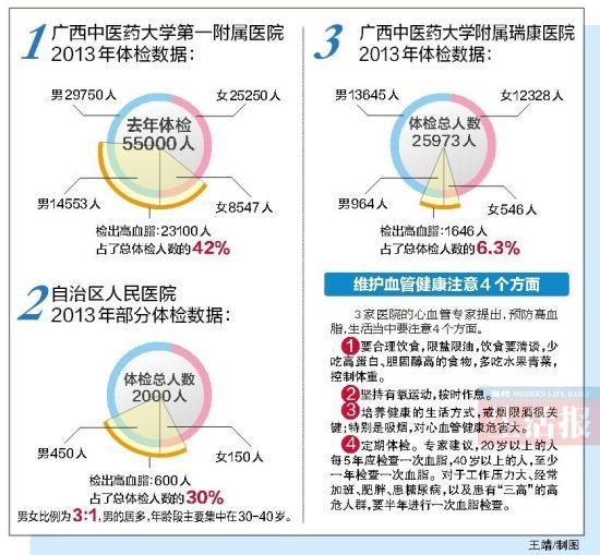 南宁3家医院体检样本显示8万余人中三成高血脂。王靖/制图