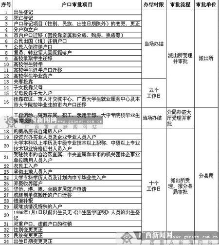 户籍办理审批项目及时限。图片来源:广西新闻网