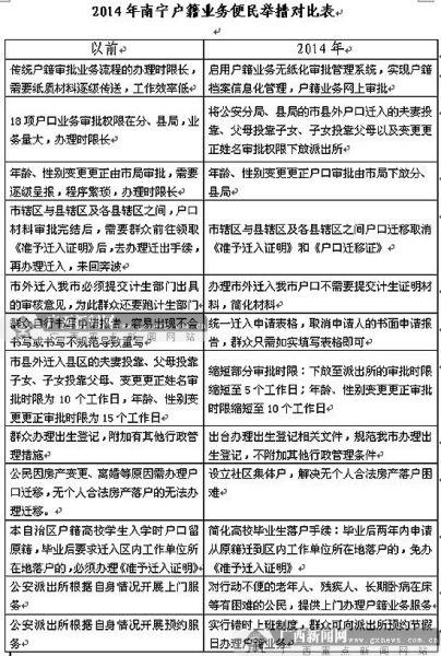 2014年南宁户籍业务便民措施对比表。图片来源:广西新闻网