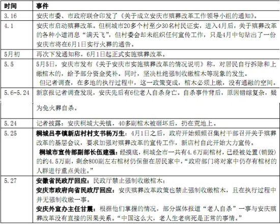 安庆市实施殡葬改革相关事件脉络图