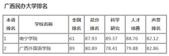 广西民办大学排名。