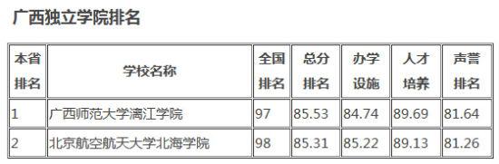 广西独立学院排名。