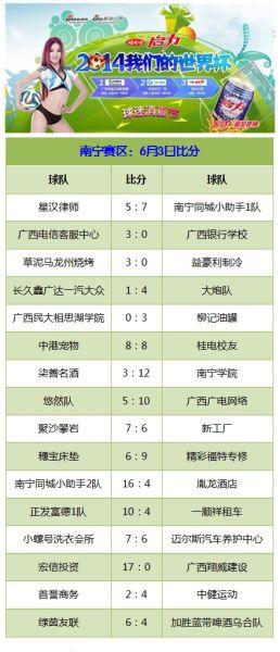 广西四城足球争霸赛南宁赛区6月3日赛事比分