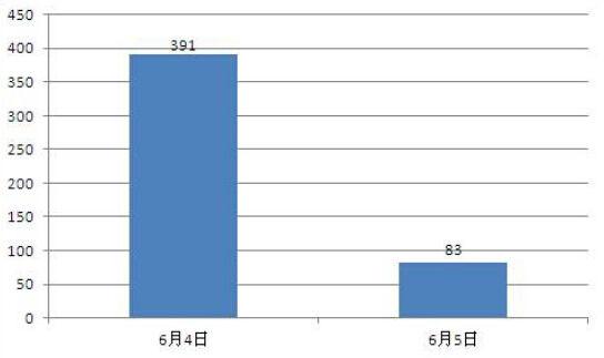 """图1:""""被拐 30万""""的新浪微博热度统计"""