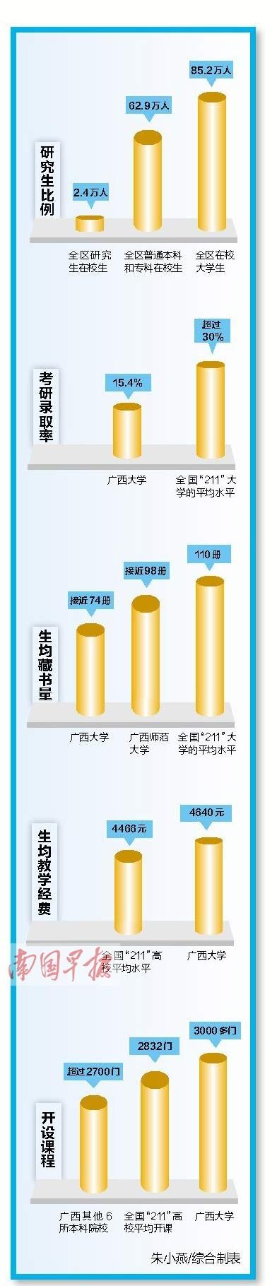 广西各高校首次发布本科教学质量报告。