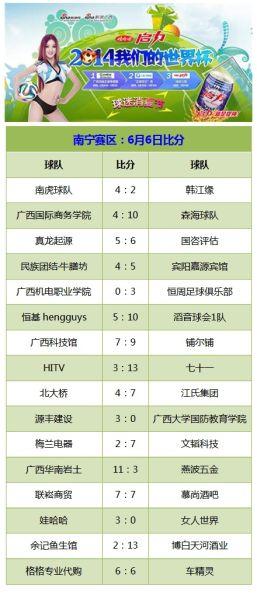 广西四城足球争霸赛南宁赛区6月6日比分