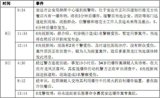 """""""黑龙江安达爆炸案""""相关事件"""