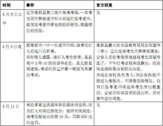 """""""高考生作弊被抓飞踹监考老师""""相关事件脉络图"""