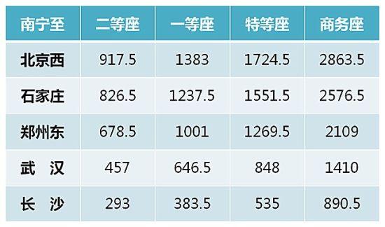 南宁至北京首开直通动车