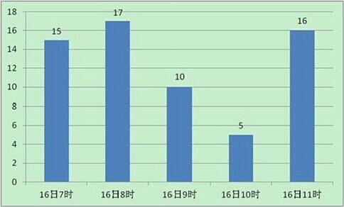 """16日当天""""湖南 煤矿""""百度新闻小时热度图"""