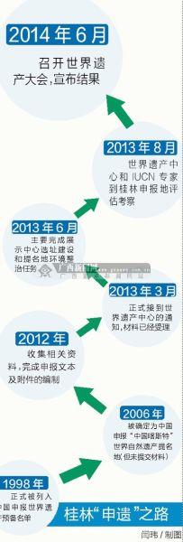 桂林申遗之路 图源:广西新闻网