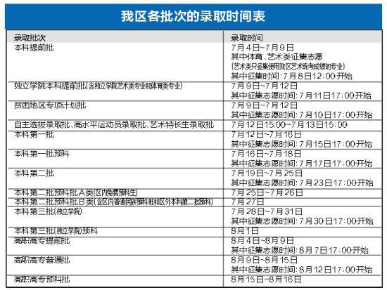 广西各批次的录取时间表。