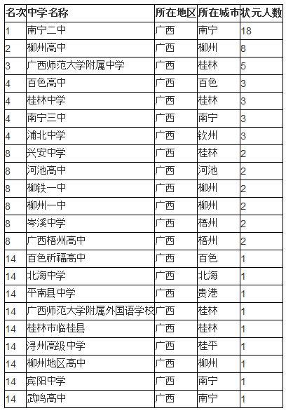 2014中国顶尖中学排行榜:广西高考状元基地