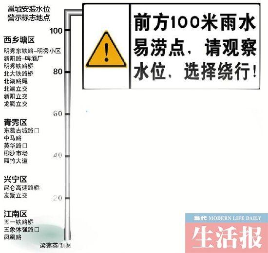 南宁城管设路段水位警示。