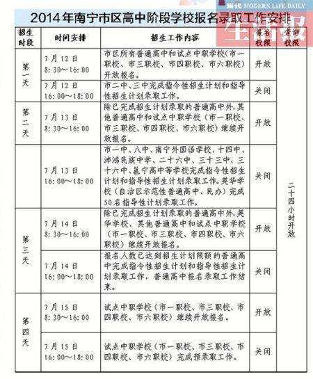 南宁高中学校报名录取工作安排。(点击查看大图)
