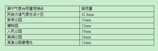 南宁气象台雨量观测