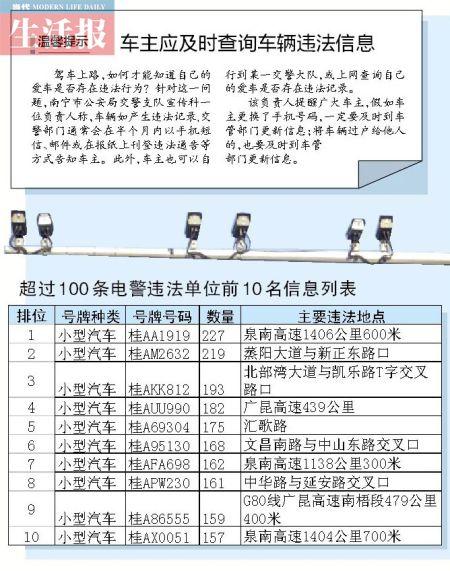 前10名信息列表。