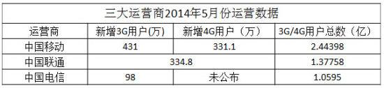 三大运营商2014年5月份运营数据。