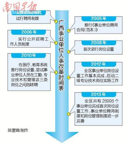 广西事业单位人事改革时间表。