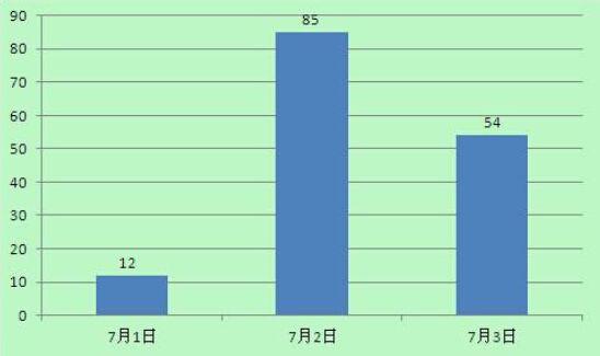 """""""长阳 谭""""的新浪微博热度统计图"""