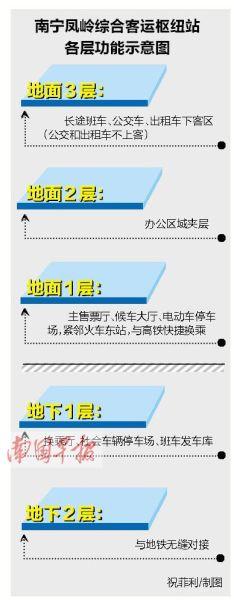 凤岭客运站各层功能示意图。