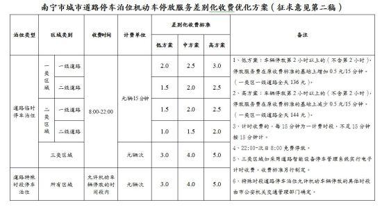 南宁市城市道路停车泊位机动车停放服务差别化收费优化方案(征求意见第二稿)。点击查看大图