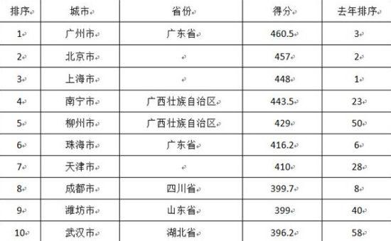 2014年289个城市财政透明度排行榜前十名单
