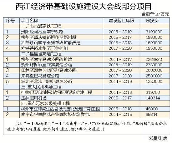 西江经济带基础设施建设大会战部分项目。