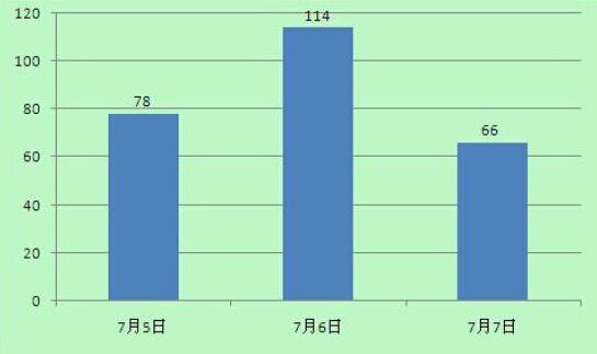 """""""民工伪造矿难骗赔""""的百度新闻热度统计图"""