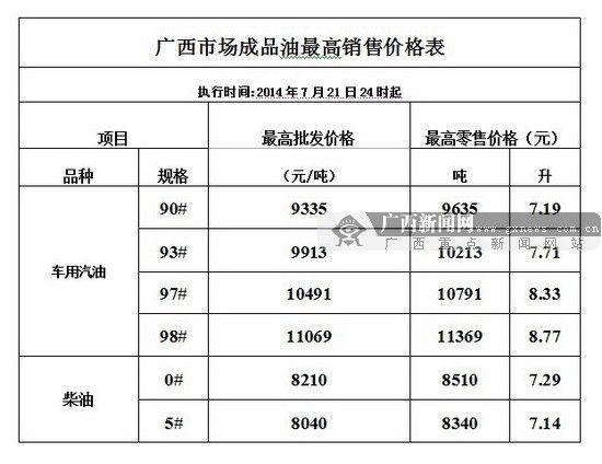 7月22日24时起广西市场成品油最高销售价格表。来源:自治区物价局