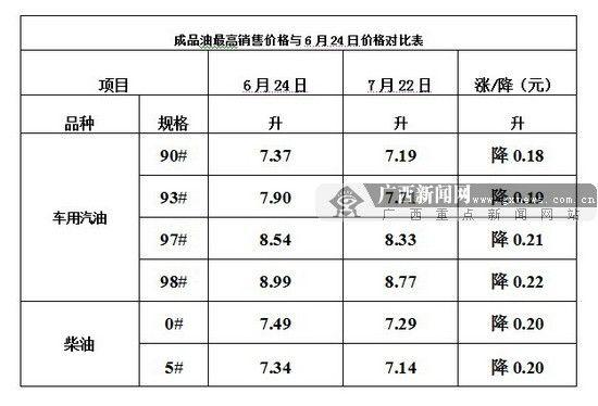 7月22日成品油最高销售价格与6月24日价格对比表