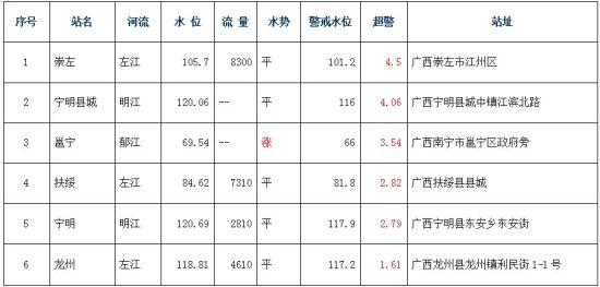 22日10时广西各地超警江河水情一览表,水位:m,流量:m/s。