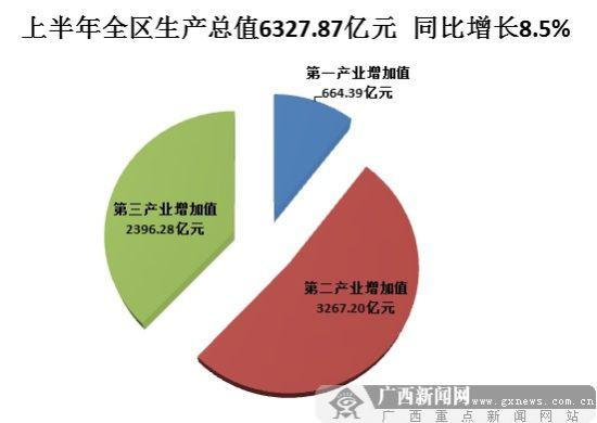 广西上半年生产总值同比增长8.5%。图片来源:广西新闻网
