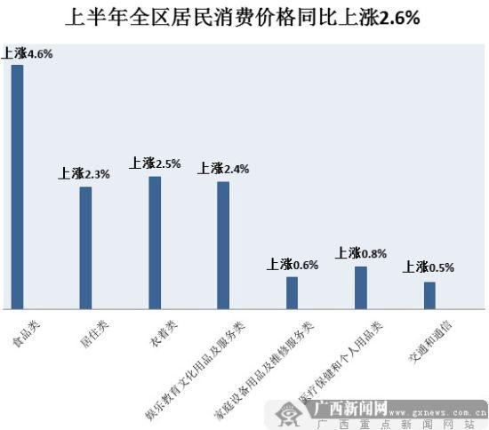 上半年广西居民消费价格同比上涨2.6%。图片来源:广西新闻网