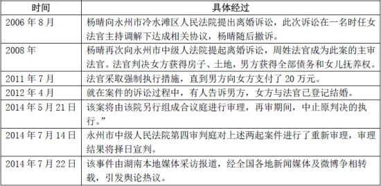 """""""湖南永州法官借断案夺妻占财""""事件经过脉络图"""