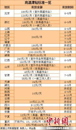 27省份高温津贴标准。